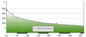 Höhenprofil vom Neckartalradweg